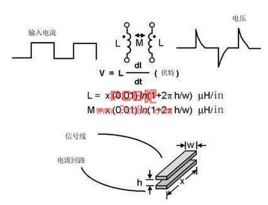 图6 如果不注意走线的放置,PCB中的走线可能产生线路感抗和互感。这种寄生电感对于包含数字开关电路的电路运行是非常有害的。   元件的位置   如上所述,在每个PCB设计中,电路的噪声部分和安静部分(非噪声部分)要分隔开。一般来说,数字电路富含噪声,而且对噪声不敏感(因为数字电路有较大的电压噪声容限);相反,模拟电路的电压噪声容限就小得多。两者之中,模拟电路对开关噪声最为敏感。在混合信号系统的布线中,这两种电路要分隔开,如图4所示。   PCB设计产生的寄生元件   PCB设计中很容易形成可能产
